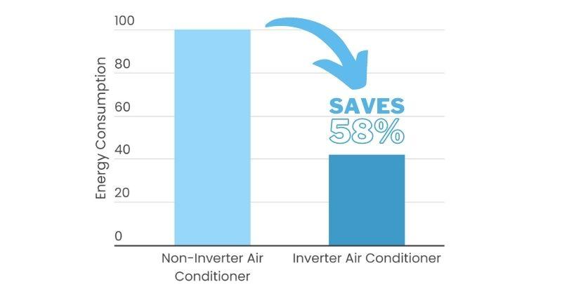 inverter vs non inverter energy consumption bar graph